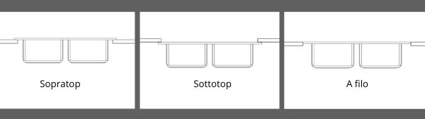 metodi di installazione lavello sul piano